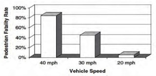 Pedestrian fatalities by vehicle speed