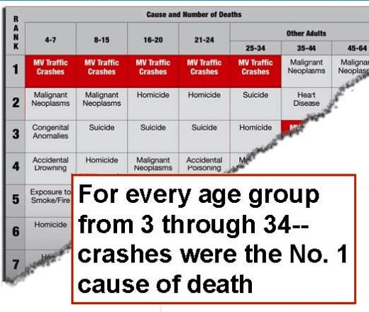 "From ""Top 10 Causes of Death in the U.S. for 2005"" (National Highway Traffic Safety Administration)."