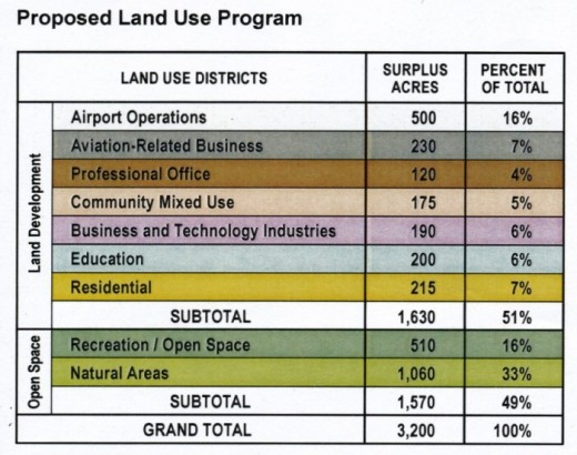 Land use program for Brunswick Landing