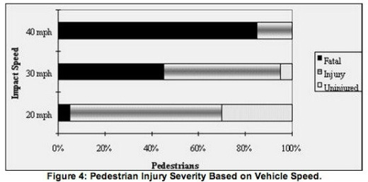 Bar chart: pedestrian injury severity based on vehicle speed