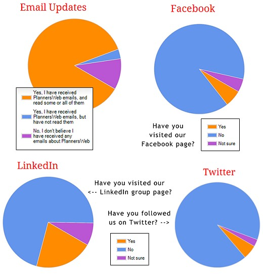 Survey responses indicating familiarity with PlannersWeb presence on various social media