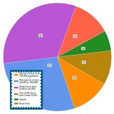 Pie chart showing types of communities survey respondents were from