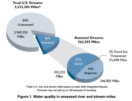 From EPA's Water Quality Inventory Report to Congress, 2004.