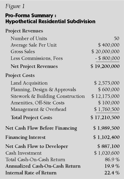 Pro-Forma 101: Part 2 - What Will It Cost to Build the Project ...