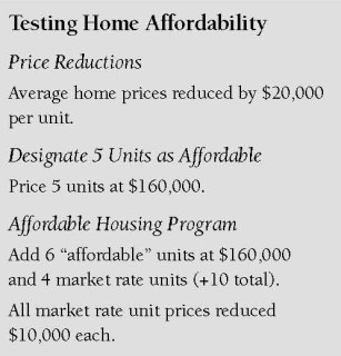 Figure 3 - Testing Affordability