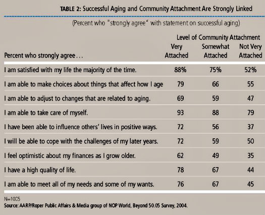"Table 2 from AARP's ""Beyond 50.05 report"