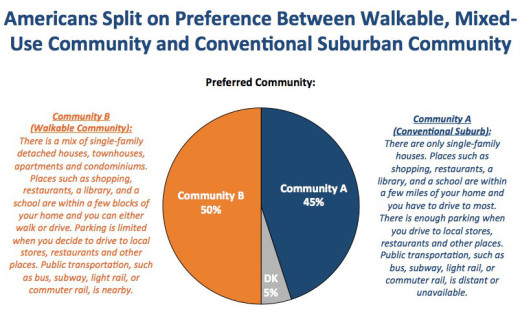 National Association of Realtors survey results: preferences fo Walkable Community and Conventional Suburb