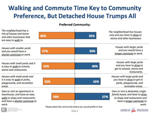 National Association of Realtors survey results: walking and commute times key to community preferences.