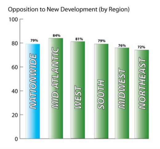 Graph showing opposition to development by region.