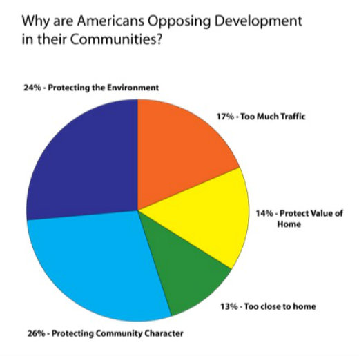 graphic on why people oppose development