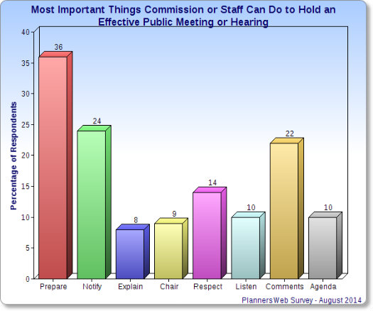 Bar chart displaying results.