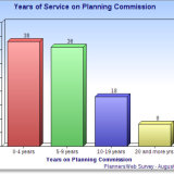 Length of Service;  Who Selects Commissioners; Recruiting New Members