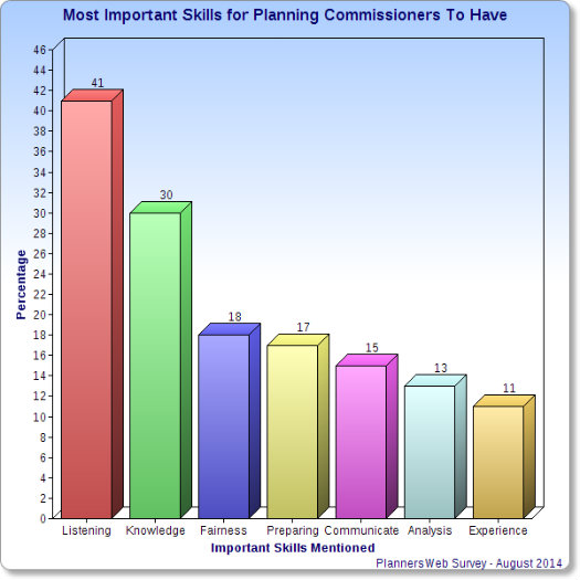 Chart showing planning commissioner skills