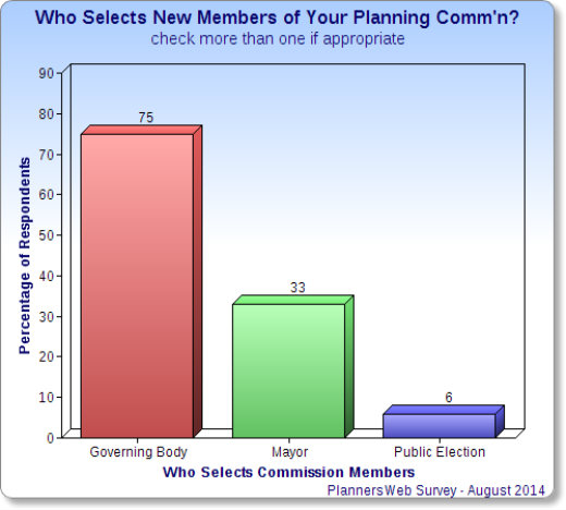 Chart - who selects members of your planning commission?
