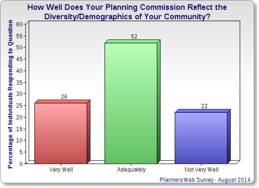 Bar chart on planning commission diversity